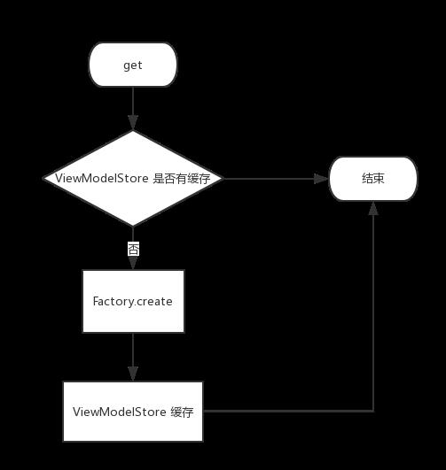 ViewModelProvider#create